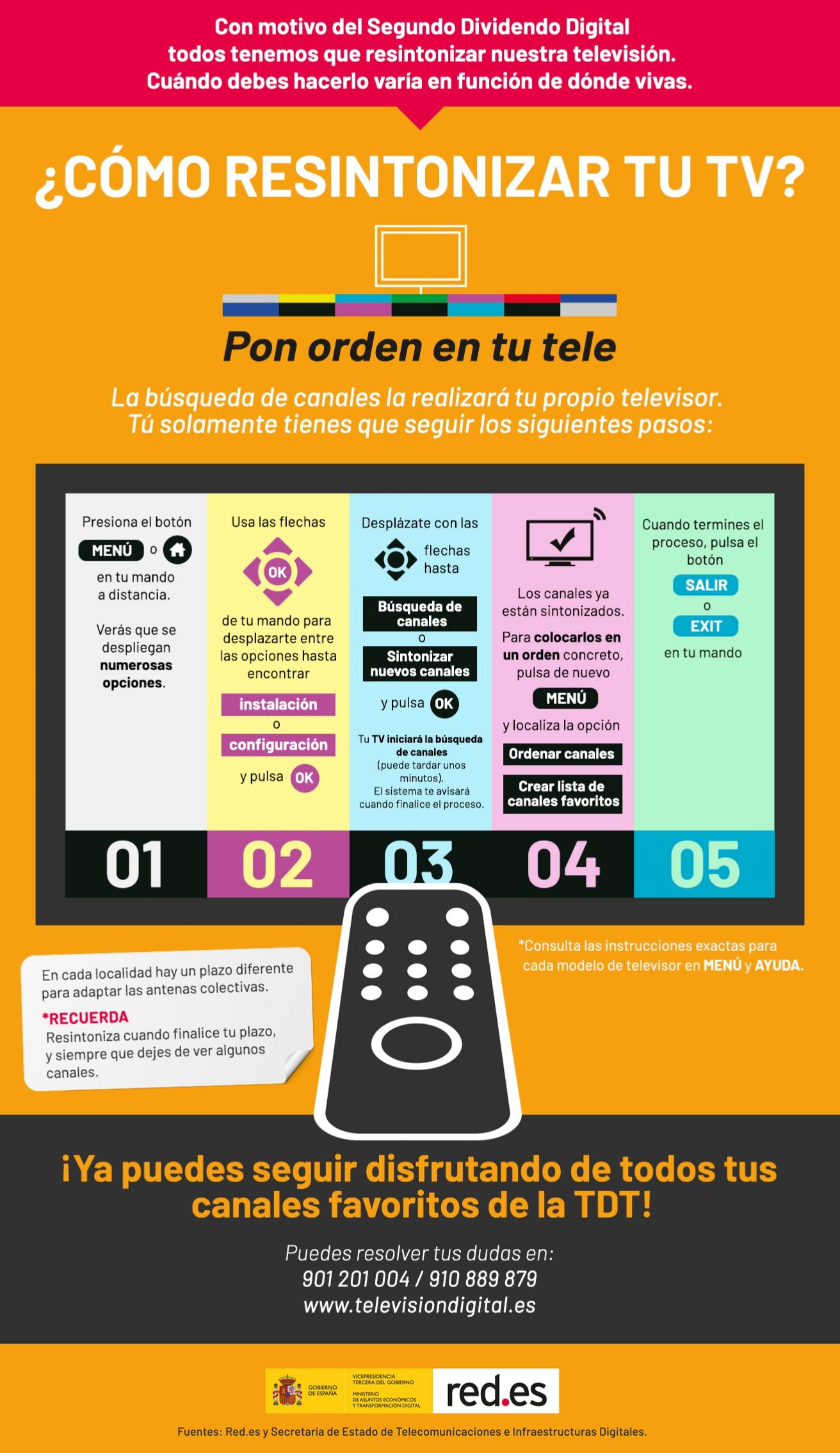 Infografía Resintonización Canales TV